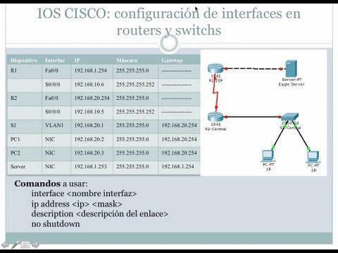 IOS CISCO: CONFIGURACIÓN DE INTERFACES EN ROUTERS Y SWITCH. PACKET TRACER