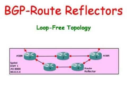 Cisco Routers:  BGP - Route Reflectors