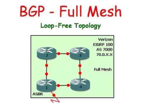Cisco Routers:  BGP - Full Mesh