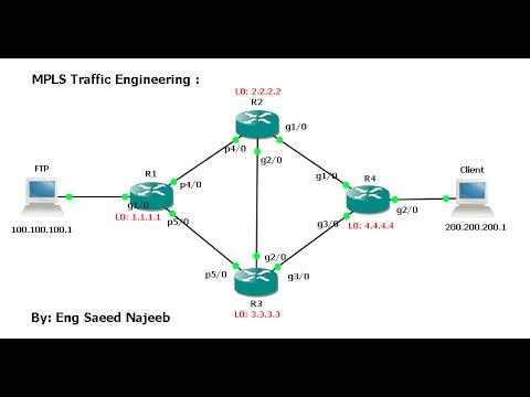 MPLS Traffic Engineering - GNS - CISCO - Example -- Part 2 -- Configure Routers Interfaces